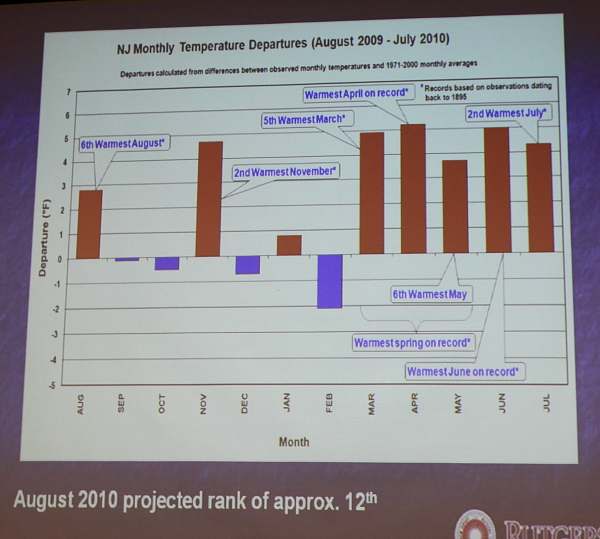 Getting Warm. Source: Rutgers, State Climatologist Robinson. Presented at DEP drought hearing (8/25/10)