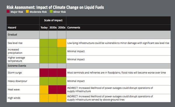 liquid fuels2