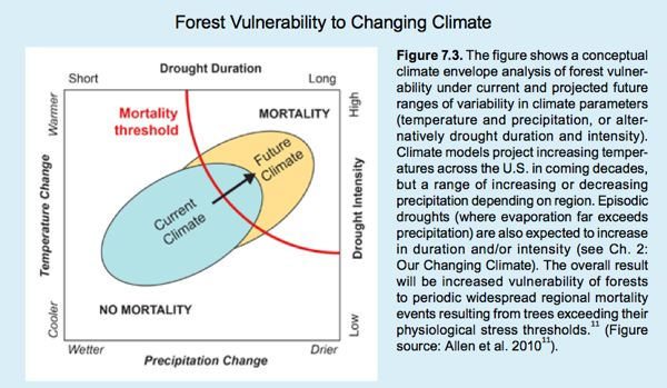 Source: National Climate Assessment - Chapter 7, Forestry