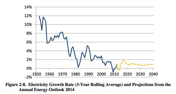 Source: US EPA Regulatory Impact Analysis of CO2 proposed rule