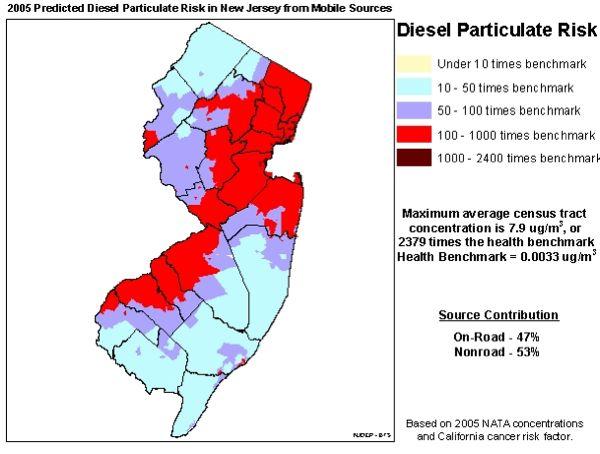 diesel risk