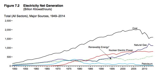electric generation