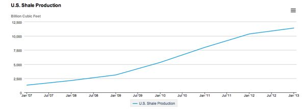 gas production1