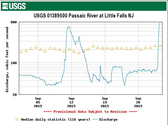 September Passaic river flows at Little Falls, where minimum passing flow is set. (Source: USGS)