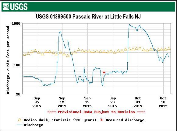 Flow on passaic River at Little Falls, since 9/1/15 (Source: USGS)