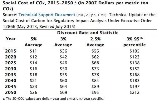 Source: US EPA (hit link)
