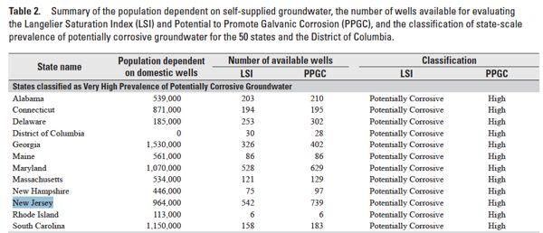 USGS corrosive2