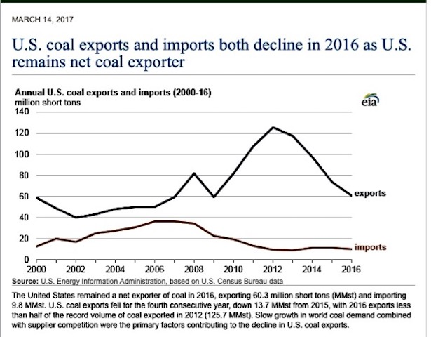 Source: US Energy Information A