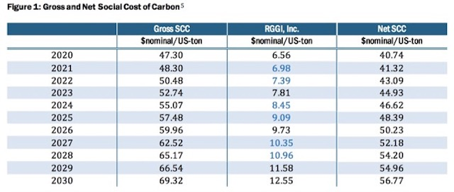 Note comparison of SCC with RGGI - Source: NYISO Carbon Price Proposal (12/7/18)