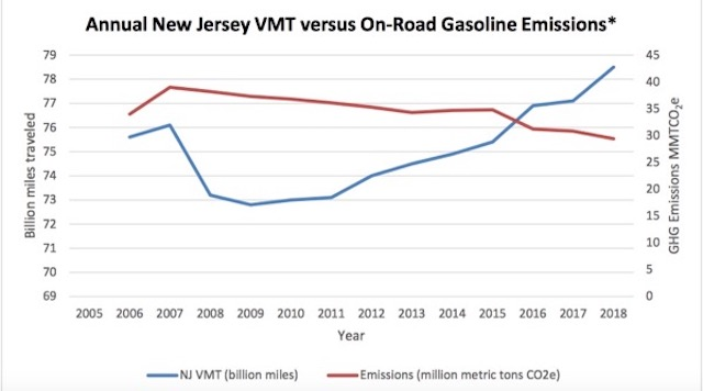 Note the BLUE LINE - steep increase in VMT (Source: NJ DEP GHG Emissions Inventory, 2018)