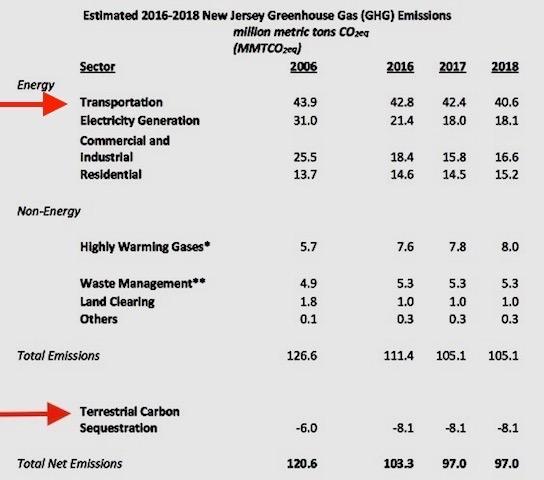 Source: NJ DEP GHG Emissions Inventory (2018)