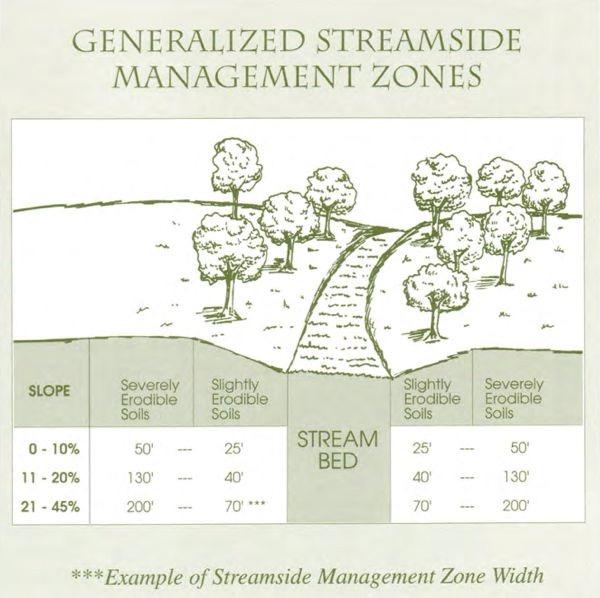 Source: NJ DEP Wetlands Forestry BMP Manual (1995)