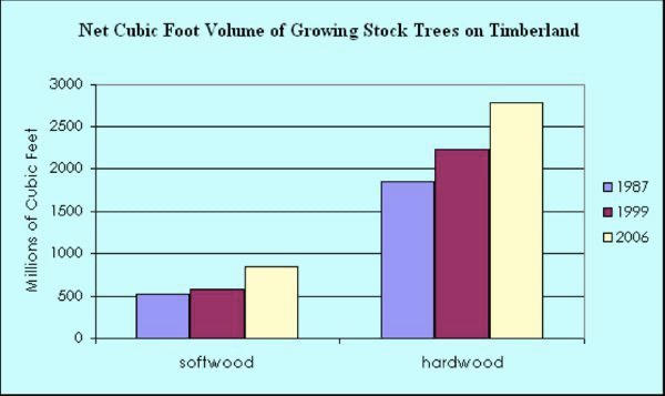 """Source: """"Statewide Forest Assessment"""" NJDEP – (2010)"""