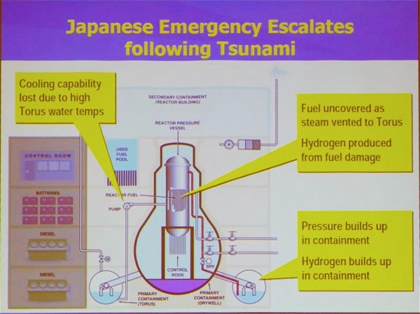"""Source: """"Japanese Nuclear Accident And US Response"""" – NEI, Public hearing on (4/7/11 – Trenton)"""
